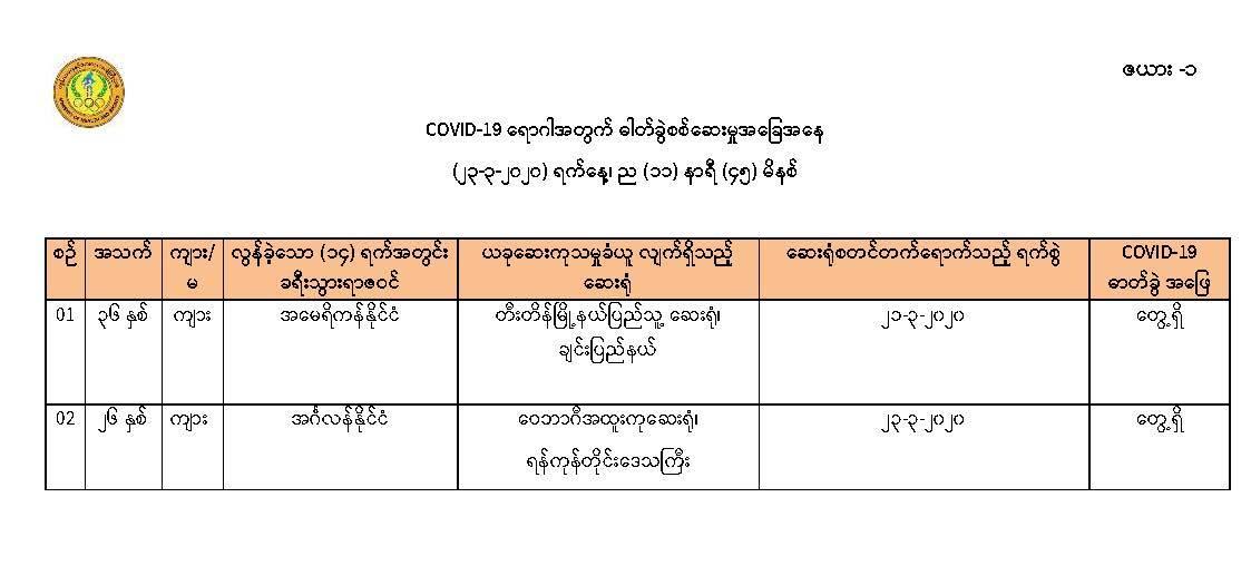 COVID-19 Myanmar 20200323